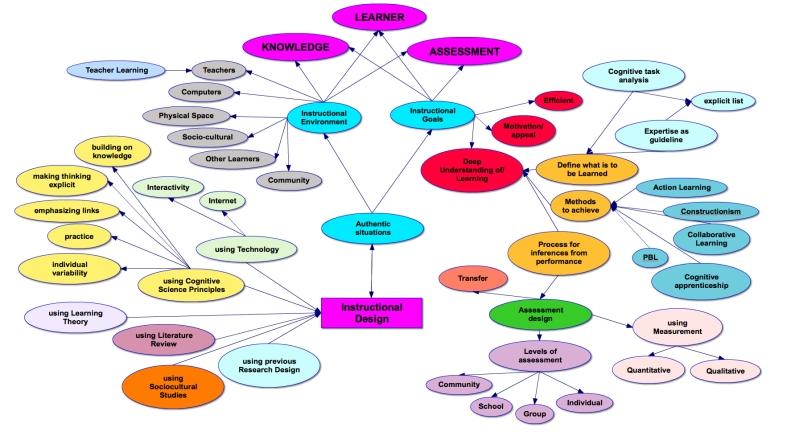 MSTU4083_Concept_MAP